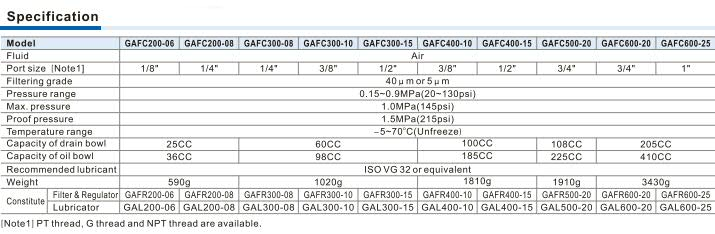 GAFC Series FR.L. combination Specification