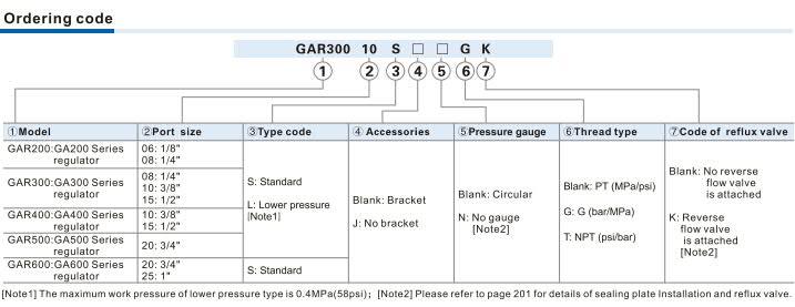 GAR Series Regulator Ordering Code