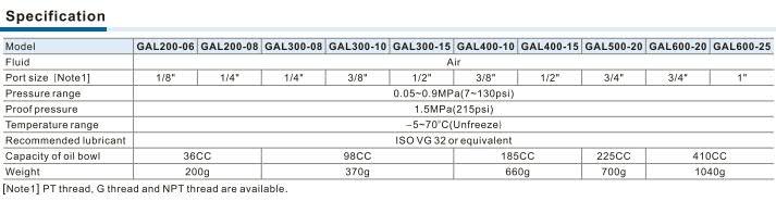 GAL Series Lubricator Specification