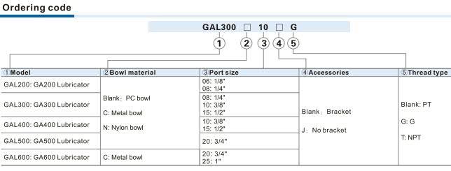 GAL Series Lubricator Ordering Code