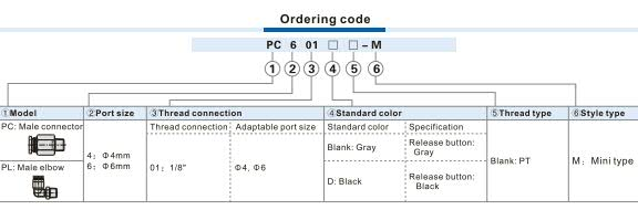 PL-M Male elbow Ordering Code